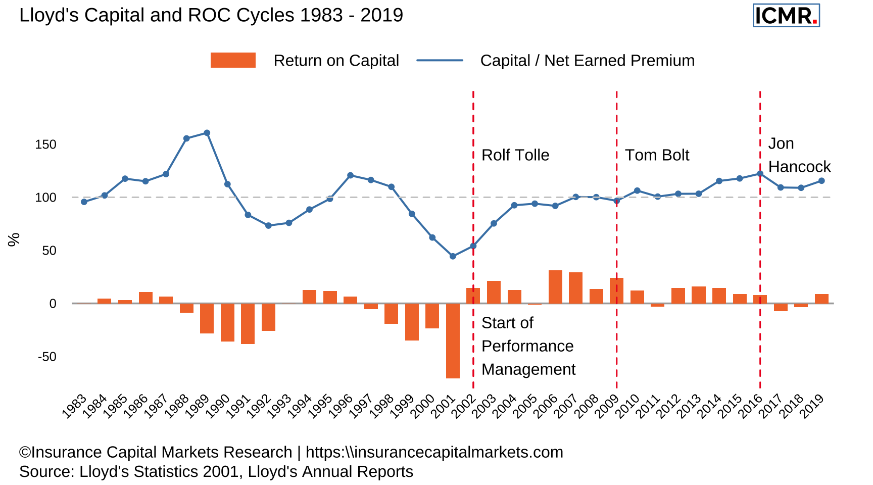 Lloyd's Capital and ROC Cycles 1983 - 2019