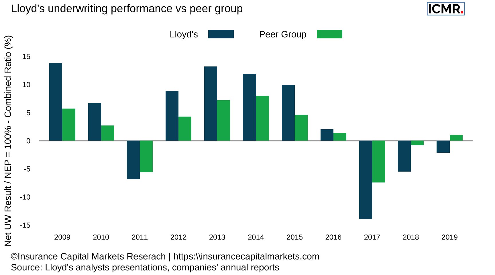 Lloyd's combined ratio performance against peer group