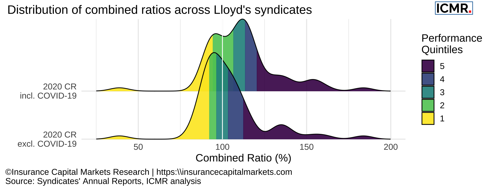 Comparison of reported syndicates' combined ratio including and excluding COVID-19 losses.