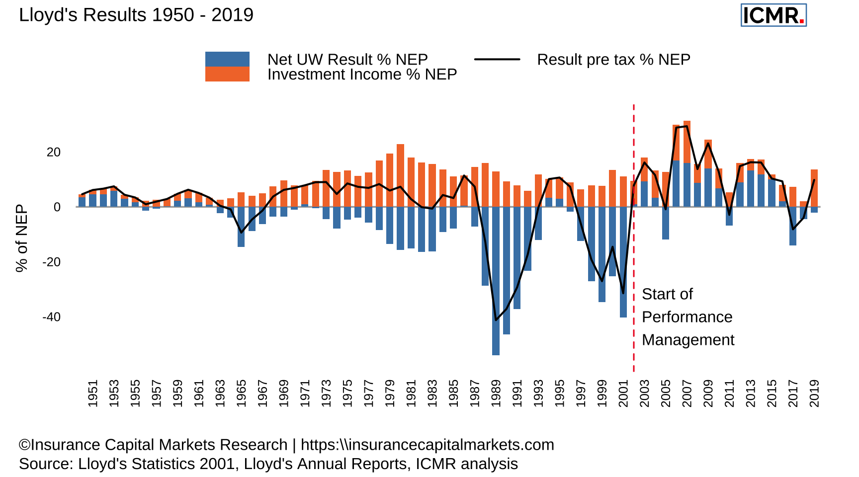 Lloyd's underwriting and investment results as a ratio of net earned premium (NEP) from 1950 - 2019