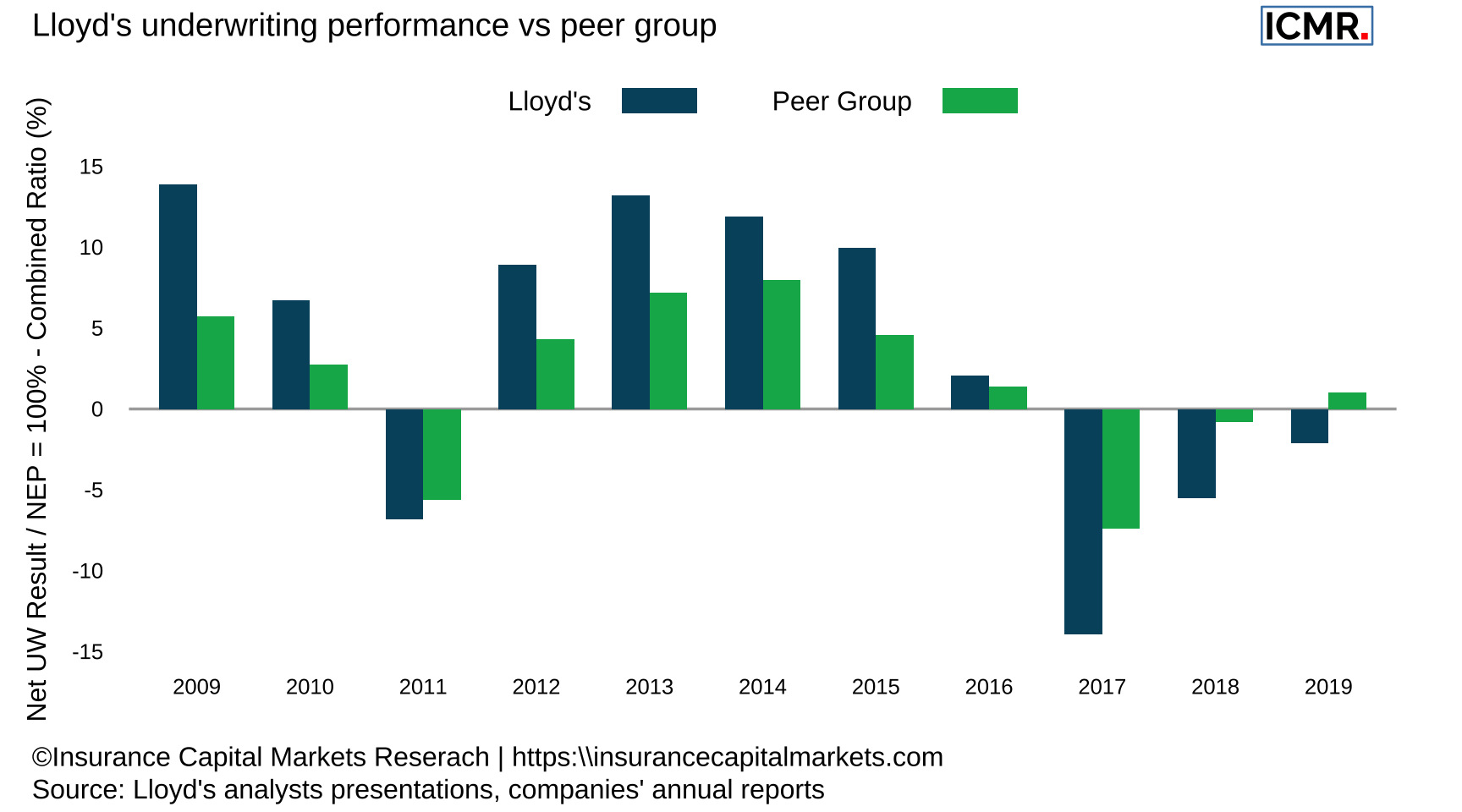 Lloyd's combined ratio performance against peer group. The peer group comprises 13 companies operating in the US, European & Bermudan markets, for 2019: AIG, Allianz, Arch, Chubb, CNA Corp, Everest Re, Hannover Re, Munich Re, Partner Re, SCOR, Swiss Re, Axa XL and Zurich