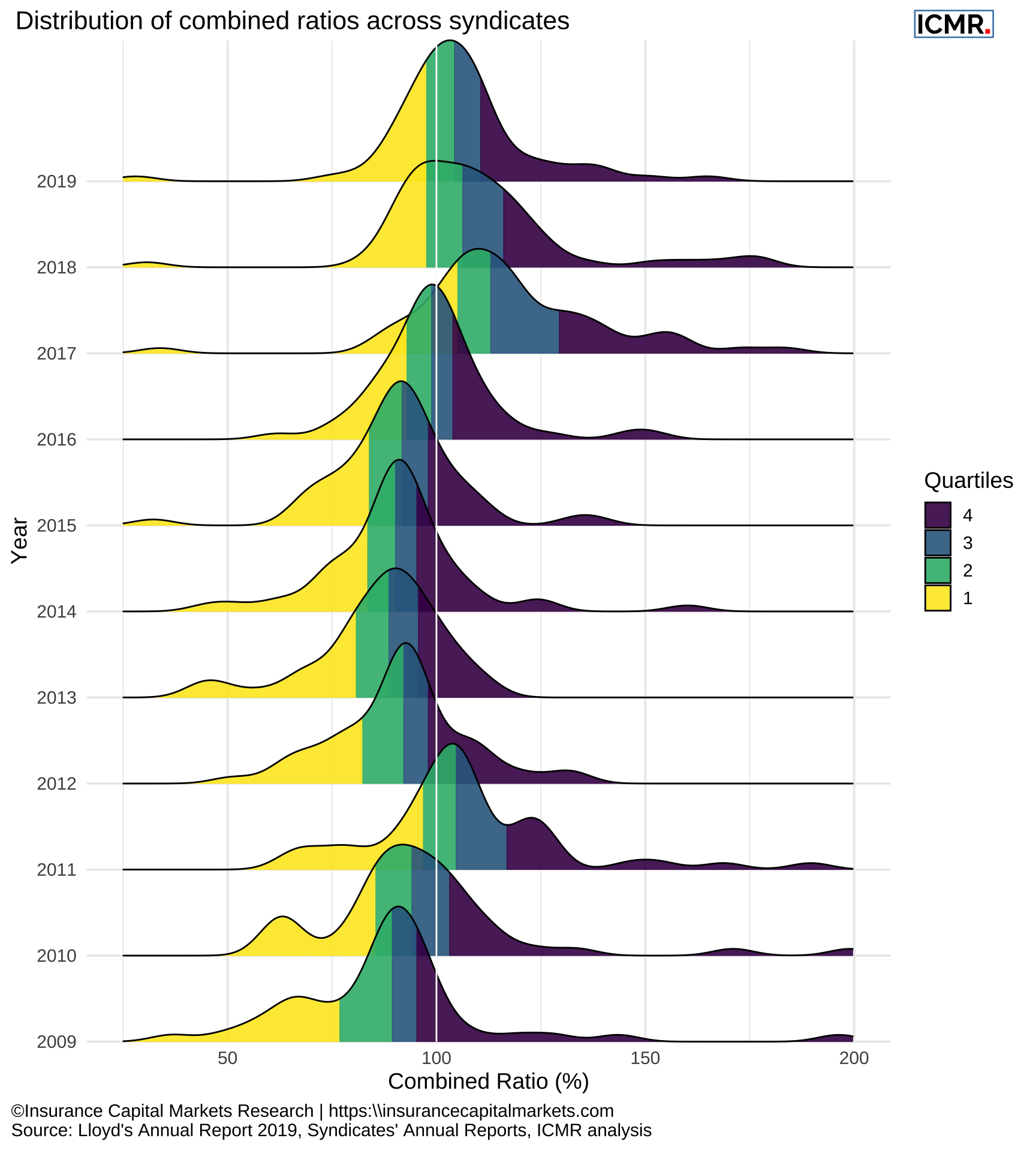 Distribution of syndicates' combined ratio from 2009 - 2019. All syndicates with a number greater than 6000 (SPAs) have been excluded, as well as the first three years of start-up syndicates and syndicates that wrote less than £20m in each year. SPAs have been excluded since they are reinsurance arrangements of the host syndicate and as such don't make underwriting decisions, the other syndicates have been excluded as their performance can be very volatile for the lack of premium volume.