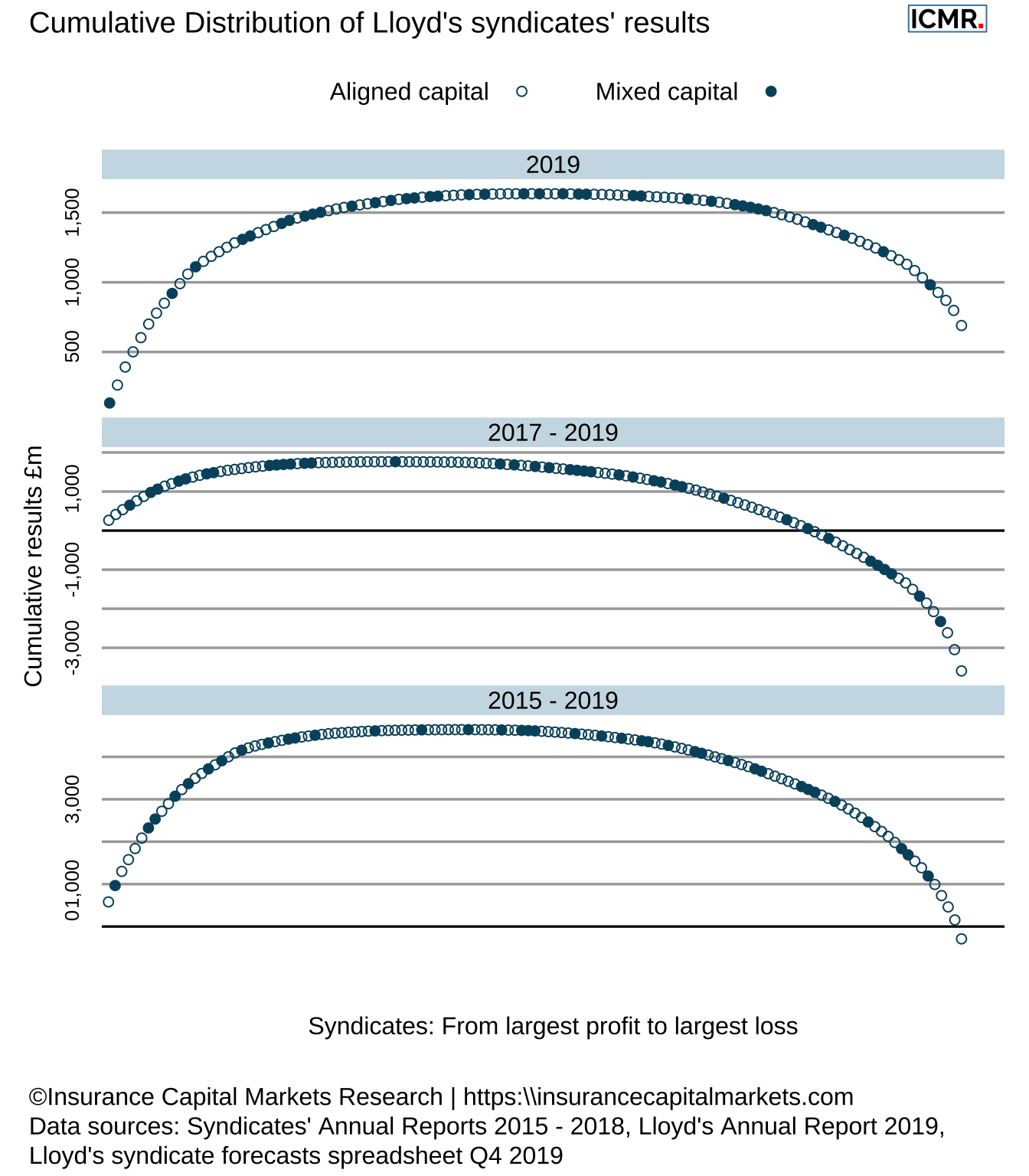 Whale charts of Lloyd's results, showing the cumulative results from the most profitable to the most loss making syndicate, for the periods of 2019, 2017 - 2019 and 2015 - 2019